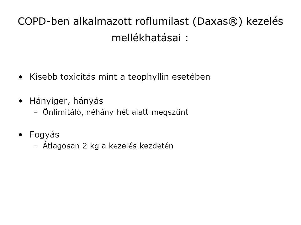 COPD-ben alkalmazott roflumilast (Daxas®) kezelés mellékhatásai :