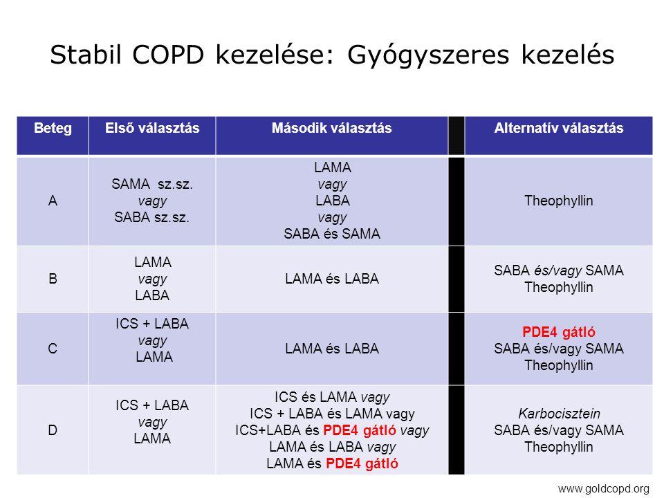 Stabil COPD kezelése: Gyógyszeres kezelés
