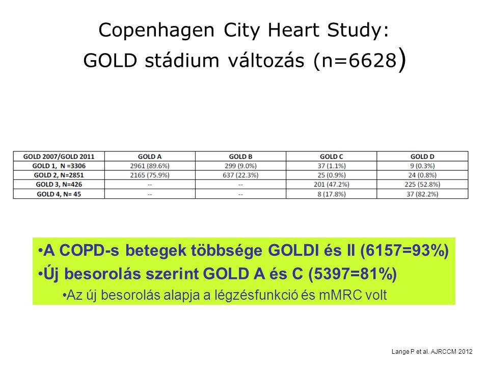Copenhagen City Heart Study: GOLD stádium változás (n=6628)
