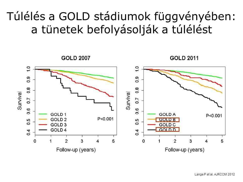 Túlélés a GOLD stádiumok függvényében: a tünetek befolyásolják a túlélést