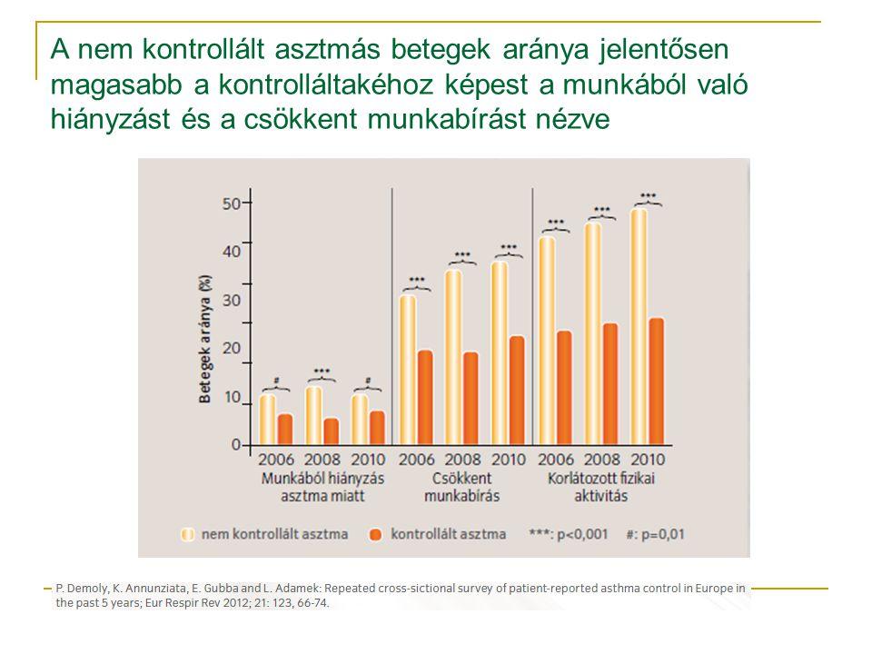 A nem kontrollált asztmás betegek aránya jelentősen magasabb a kontrolláltakéhoz képest a munkából való hiányzást és a csökkent munkabírást nézve