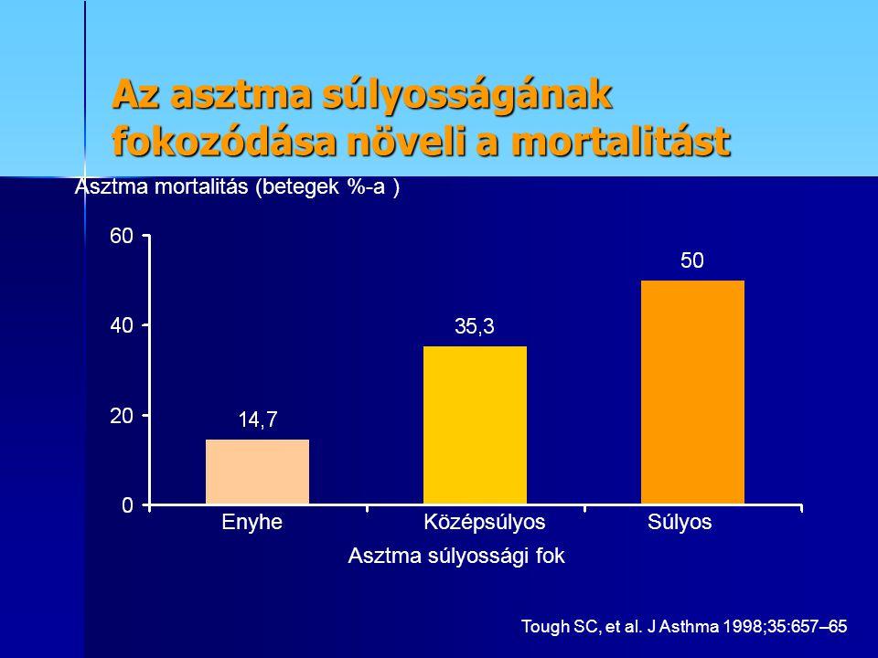 Az asztma súlyosságának fokozódása növeli a mortalitást