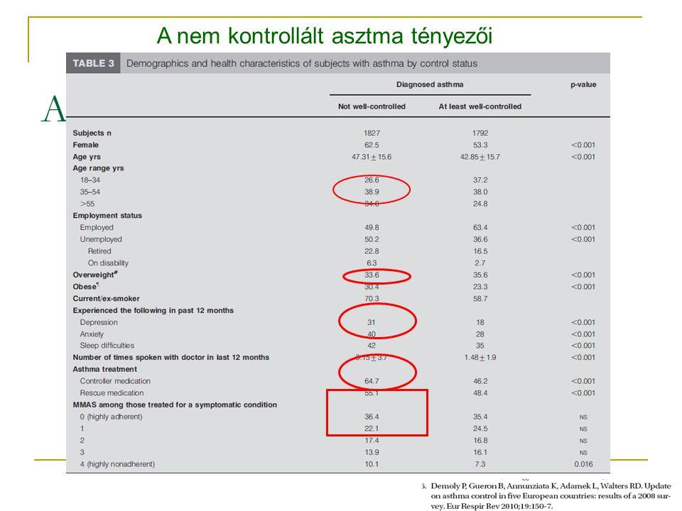 A nem kontrollált asztma tényezői