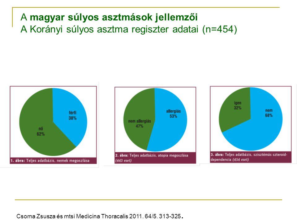 A magyar súlyos asztmások jellemzői A Korányi súlyos asztma regiszter adatai (n=454)
