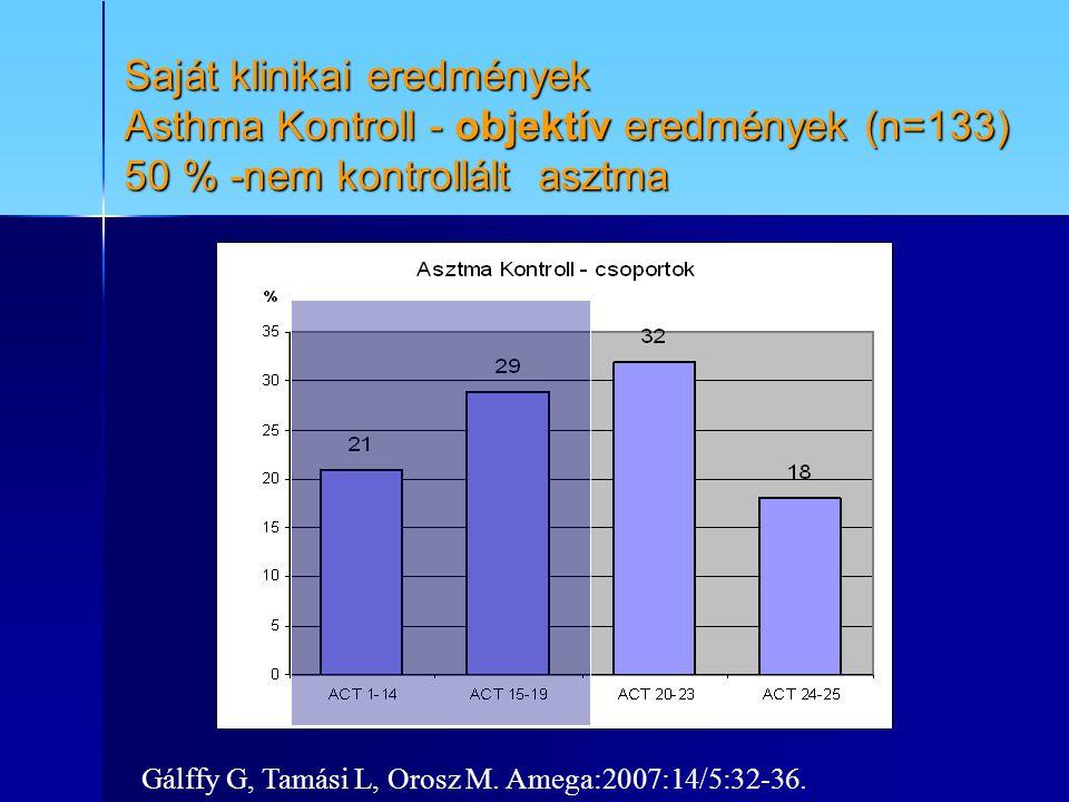 Saját klinikai eredmények Asthma Kontroll - objektív eredmények (n=133) 50 % -nem kontrollált asztma