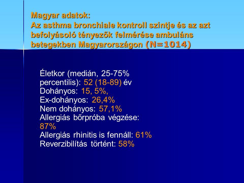 Magyar adatok: Az asthma bronchiale kontroll szintje és az azt befolyásoló tényezők felmérése ambuláns betegekben Magyarországon (N=1014)