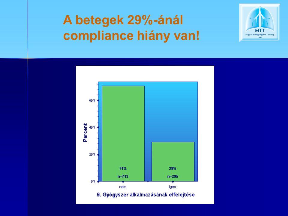 A betegek 29%-ánál compliance hiány van!