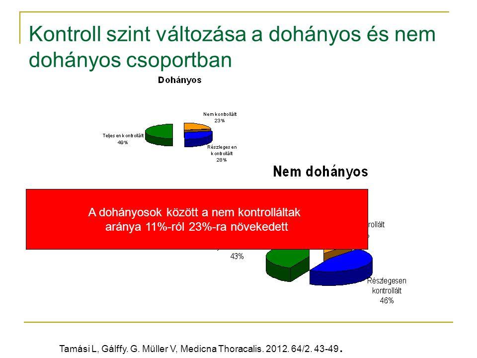 Kontroll szint változása a dohányos és nem dohányos csoportban