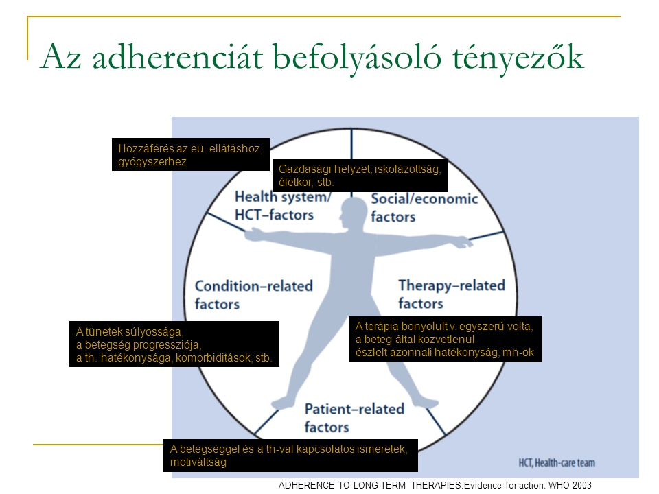 Az adherenciát befolyásoló tényezők
