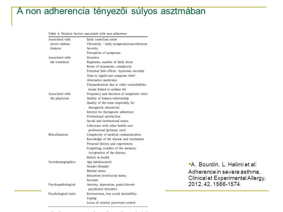 A non adherencia tényezői súlyos asztmában