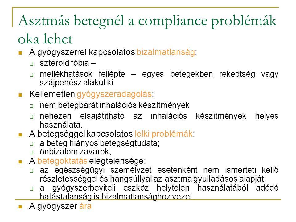 Asztmás betegnél a compliance problémák oka lehet
