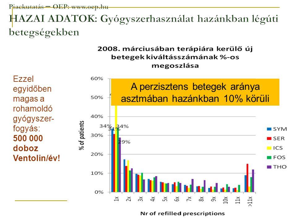 A perzisztens betegek aránya asztmában hazánkban 10% körüli