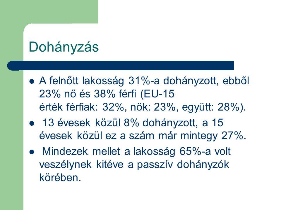 Dohányzás A felnőtt lakosság 31%-a dohányzott, ebből 23% nő és 38% férfi (EU-15 érték férfiak: 32%, nők: 23%, együtt: 28%).