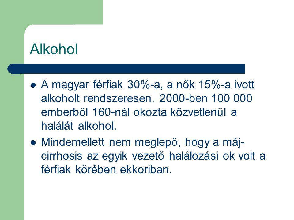 Alkohol A magyar férfiak 30%-a, a nők 15%-a ivott alkoholt rendszeresen. 2000-ben 100 000 emberből 160-nál okozta közvetlenül a halálát alkohol.