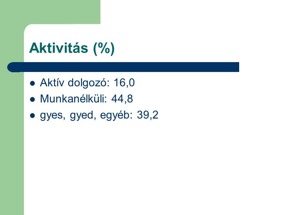 Aktivitás (%) Aktív dolgozó: 16,0 Munkanélküli: 44,8