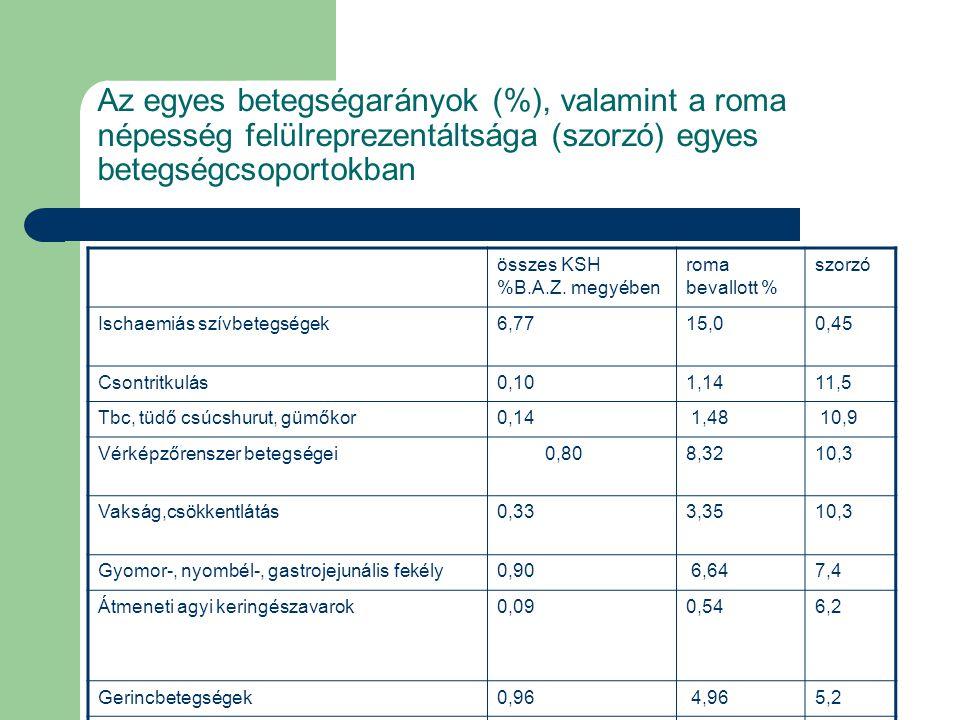Az egyes betegségarányok (%), valamint a roma népesség felülreprezentáltsága (szorzó) egyes betegségcsoportokban