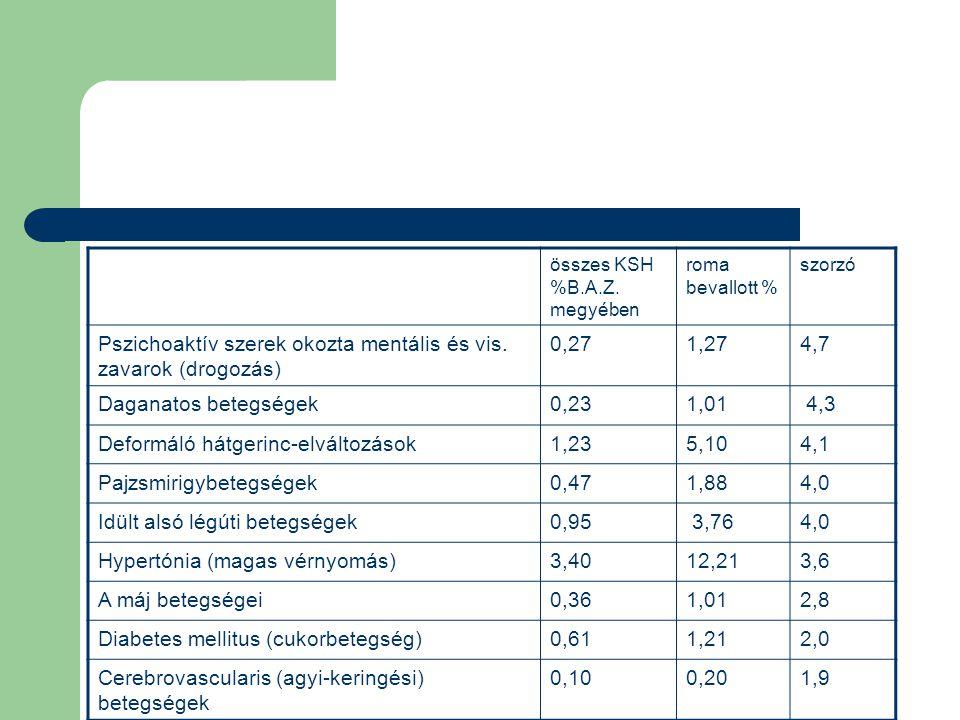 Pszichoaktív szerek okozta mentális és vis. zavarok (drogozás) 0,27