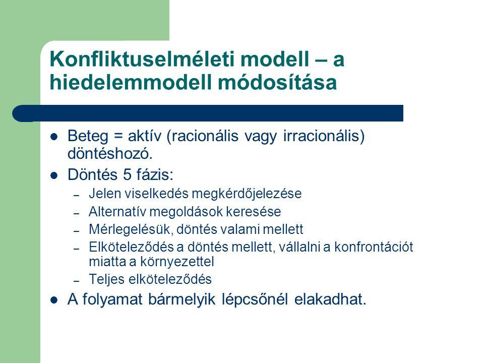 Konfliktuselméleti modell – a hiedelemmodell módosítása