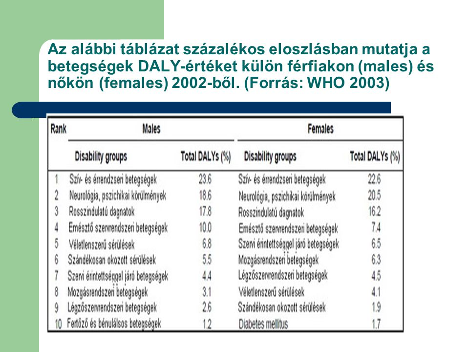Az alábbi táblázat százalékos eloszlásban mutatja a betegségek DALY-értéket külön férfiakon (males) és nőkön (females) 2002-ből.