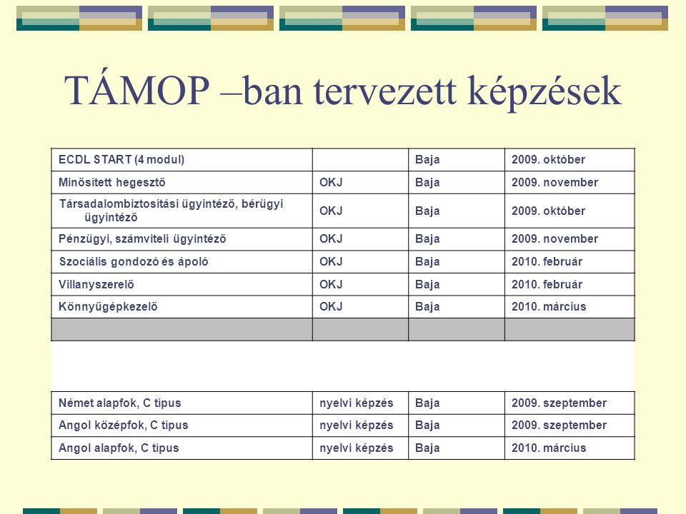 TÁMOP –ban tervezett képzések