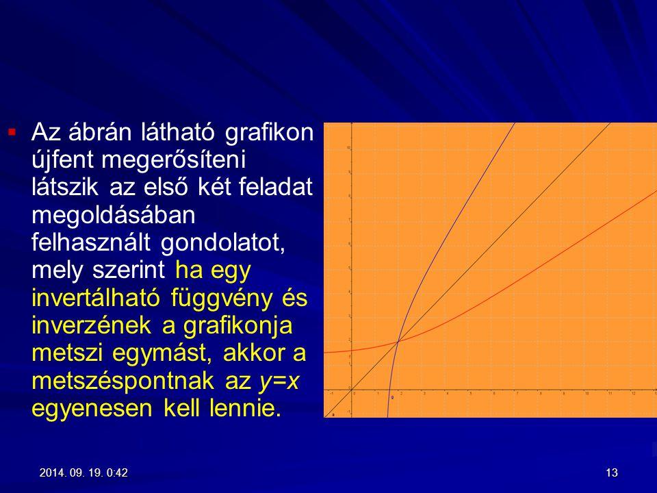 Az ábrán látható grafikon újfent megerősíteni látszik az első két feladat megoldásában felhasznált gondolatot, mely szerint ha egy invertálható függvény és inverzének a grafikonja metszi egymást, akkor a metszéspontnak az y=x egyenesen kell lennie.