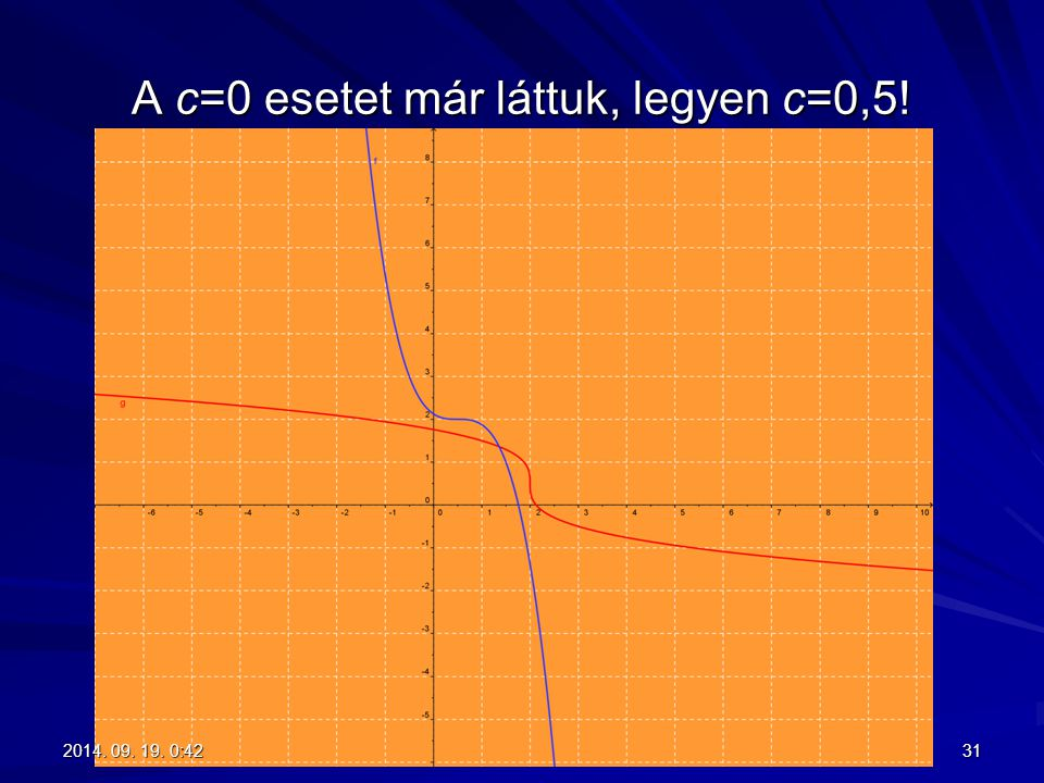 A c=0 esetet már láttuk, legyen c=0,5!
