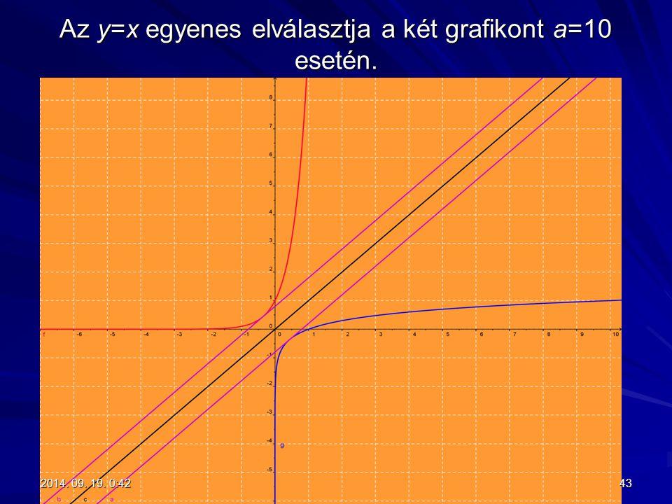 Az y=x egyenes elválasztja a két grafikont a=10 esetén.