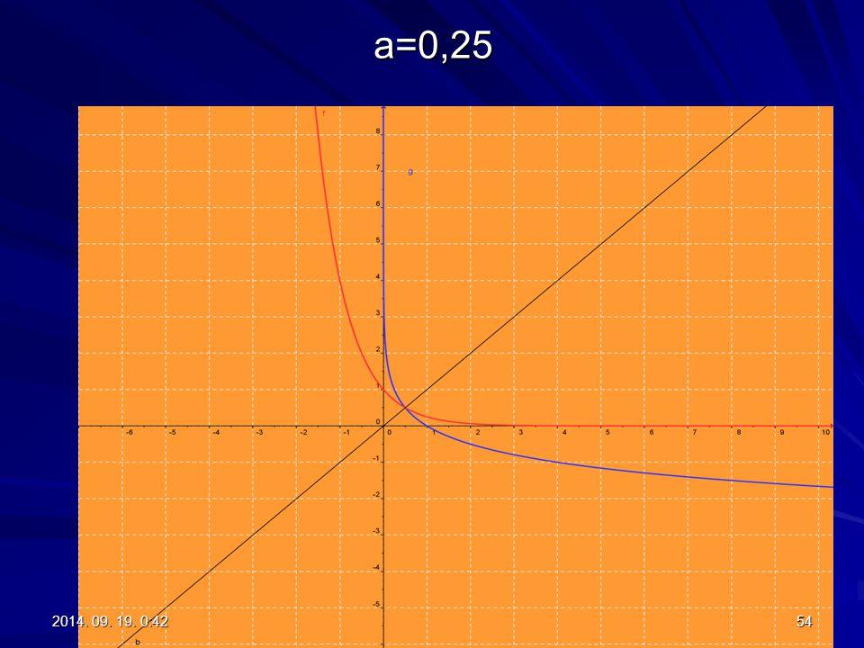 a=0,25 2017.04.05. 5:01