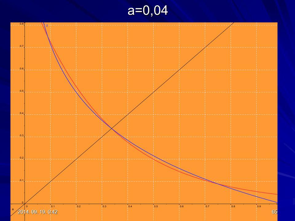 a=0,04 2017.04.05. 5:01