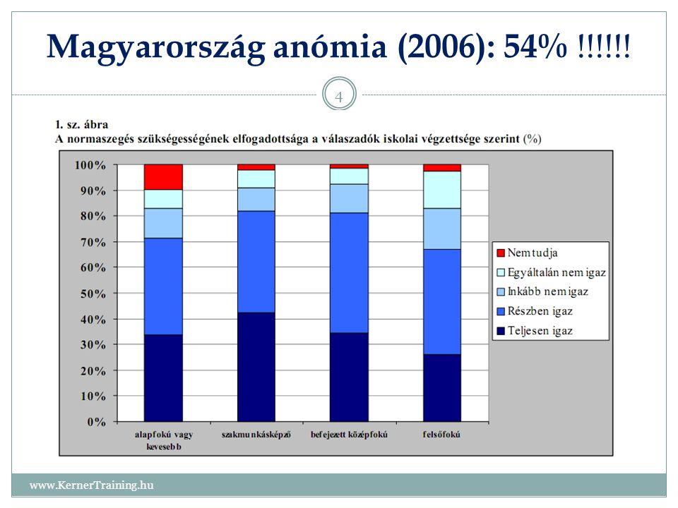 Magyarország anómia (2006): 54% !!!!!!