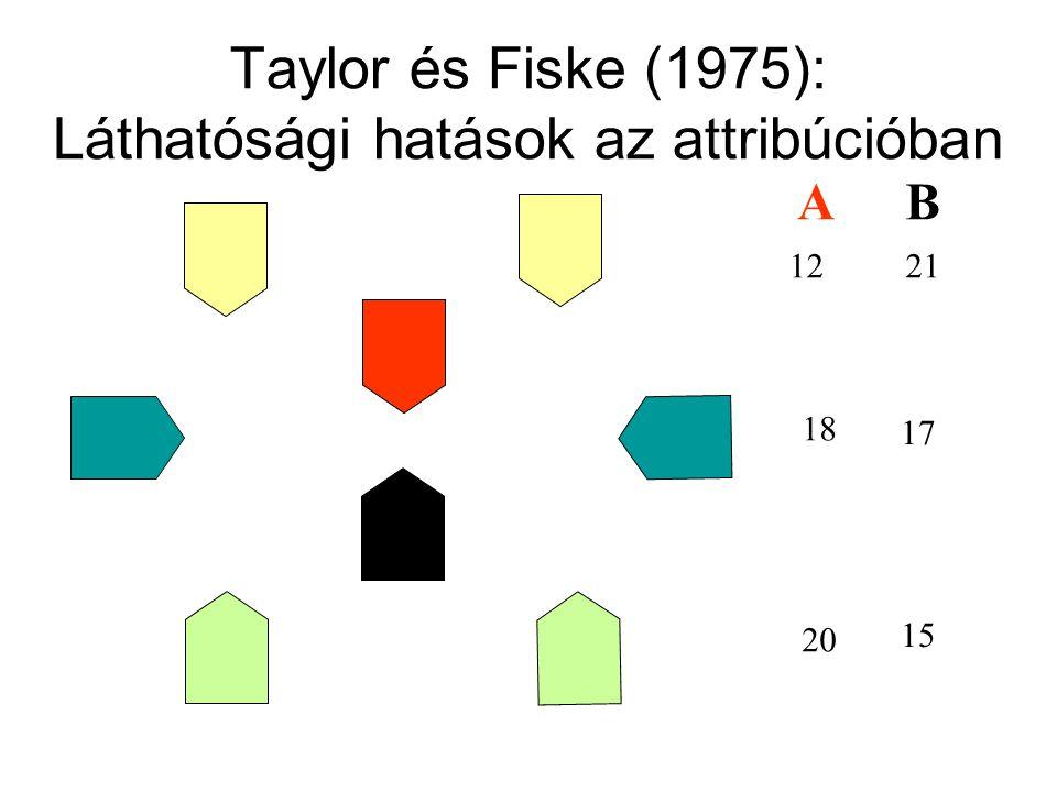Taylor és Fiske (1975): Láthatósági hatások az attribúcióban