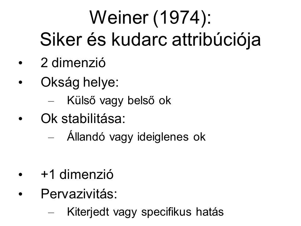 Weiner (1974): Siker és kudarc attribúciója