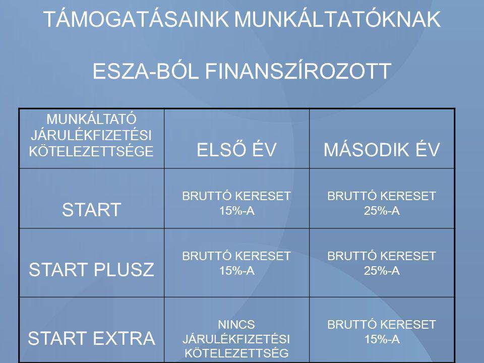 TÁMOGATÁSAINK MUNKÁLTATÓKNAK ESZA-BÓL FINANSZÍROZOTT