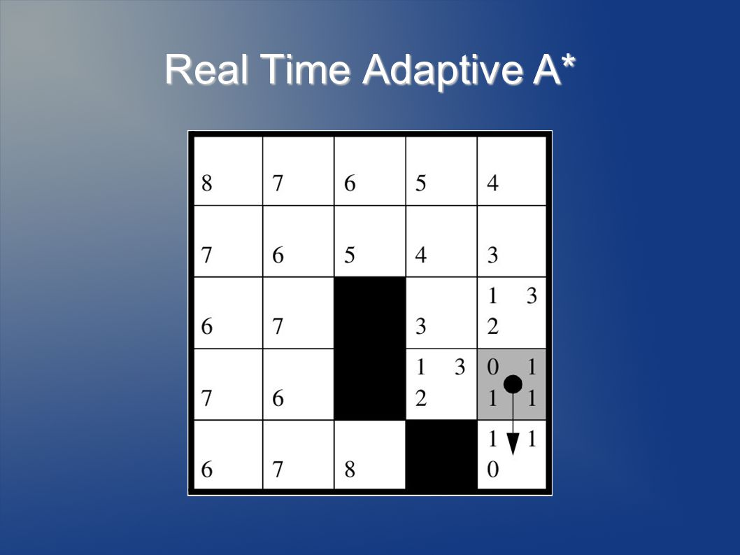 Real Time Adaptive A*