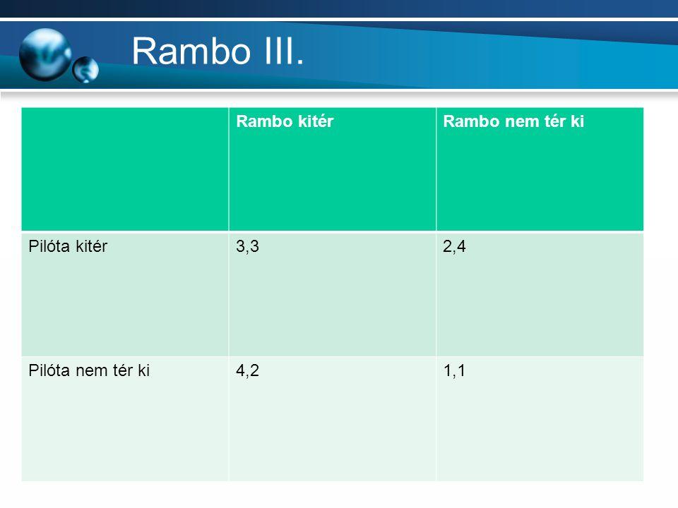 Rambo III. Rambo kitér Rambo nem tér ki Pilóta kitér 3,3 2,4