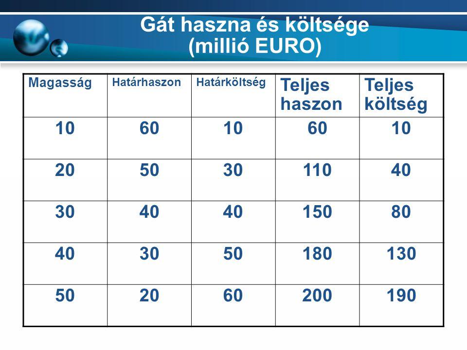 Gát haszna és költsége (millió EURO)