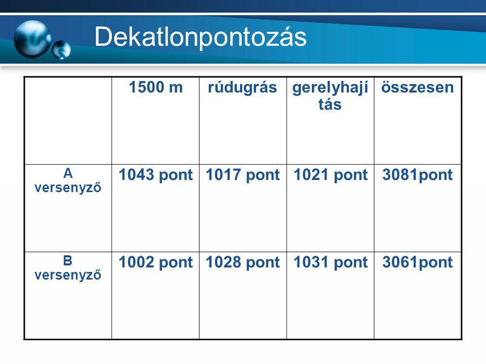 Dekatlonpontozás 1500 m rúdugrás gerelyhají tás összesen 1043 pont