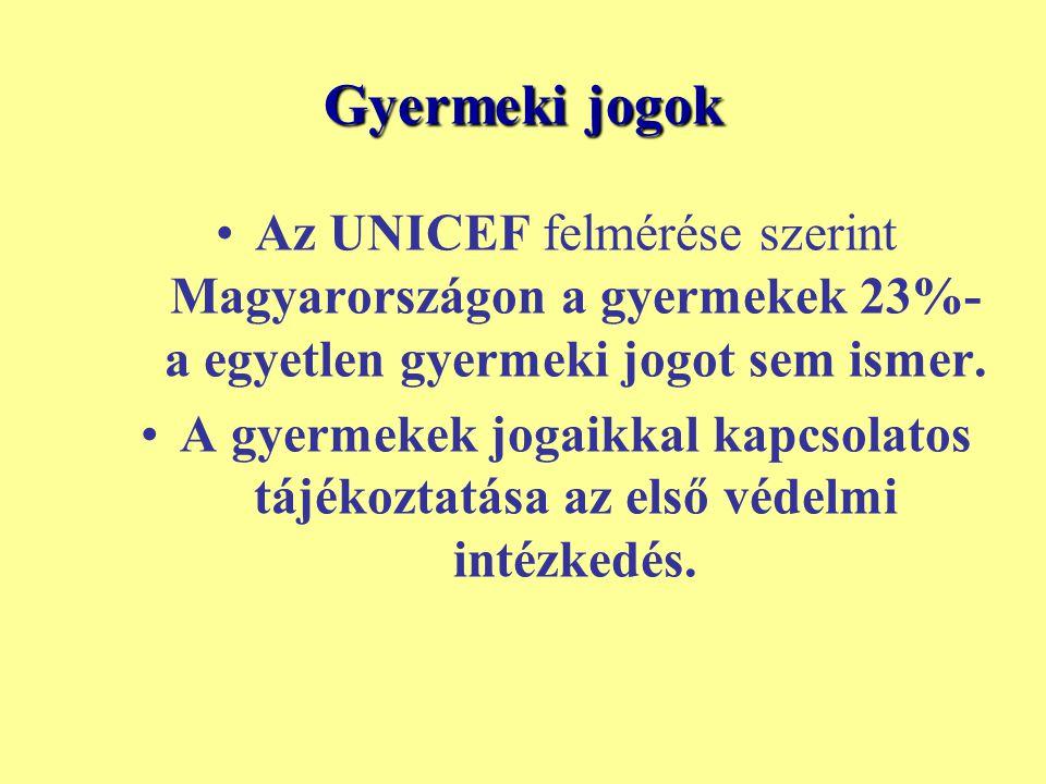 Gyermeki jogok Az UNICEF felmérése szerint Magyarországon a gyermekek 23%-a egyetlen gyermeki jogot sem ismer.