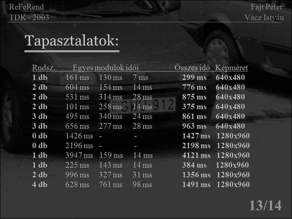 Tapasztalatok: 13/14 ReFeRend Fajt Péter TDK - 2003 Vácz István