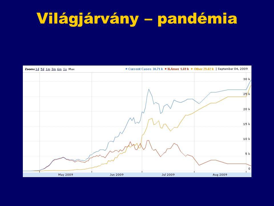 Világjárvány – pandémia