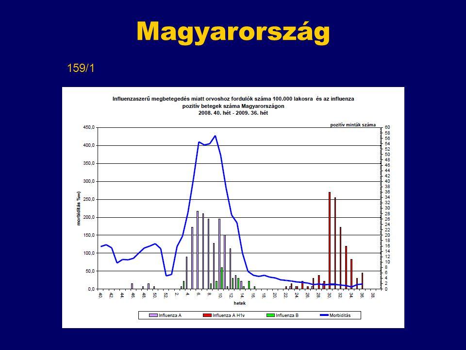 Magyarország 159/1 A 36. hétig 159 igazolt eset, egy halálozás.