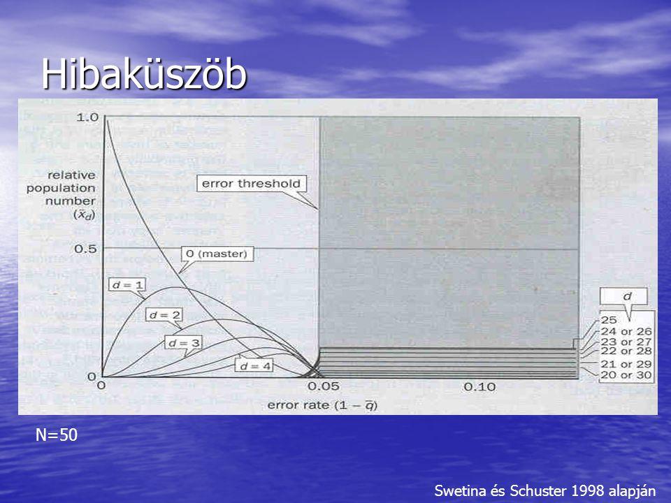Hibaküszöb N=50 Swetina és Schuster 1998 alapján