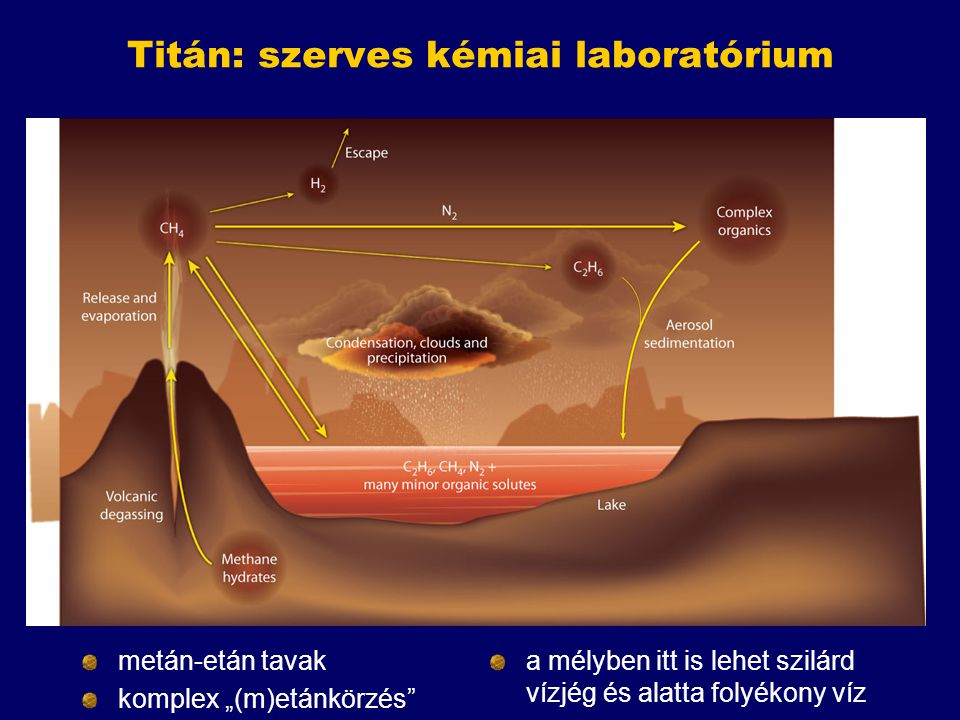 Titán: szerves kémiai laboratórium