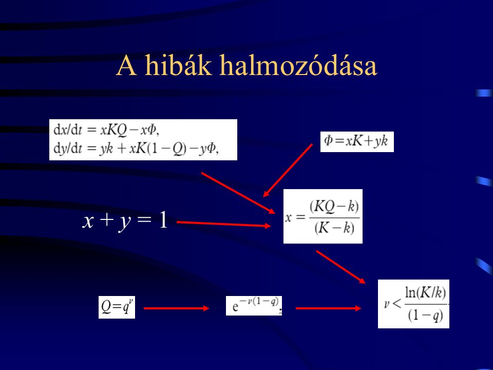 A hibák halmozódása x + y = 1