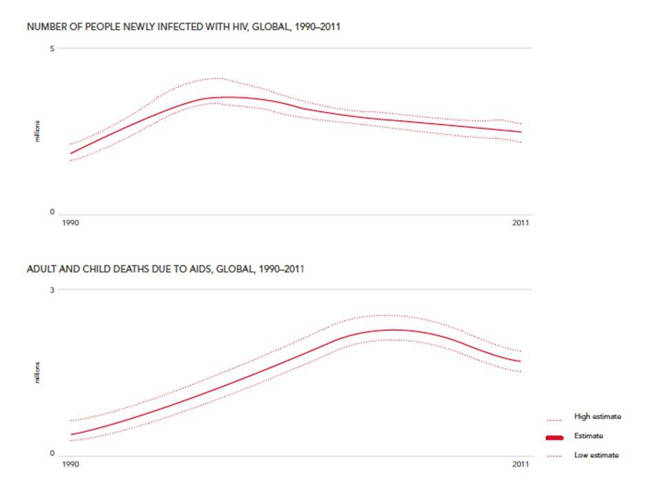 Globális trendek 1990-2008