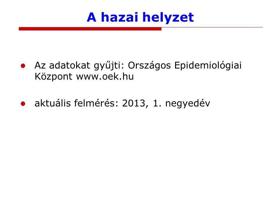 A hazai helyzet Az adatokat gyűjti: Országos Epidemiológiai Központ www.oek.hu.