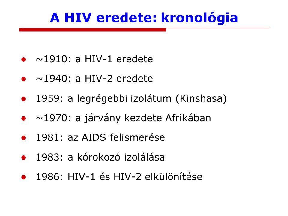 A HIV eredete: kronológia