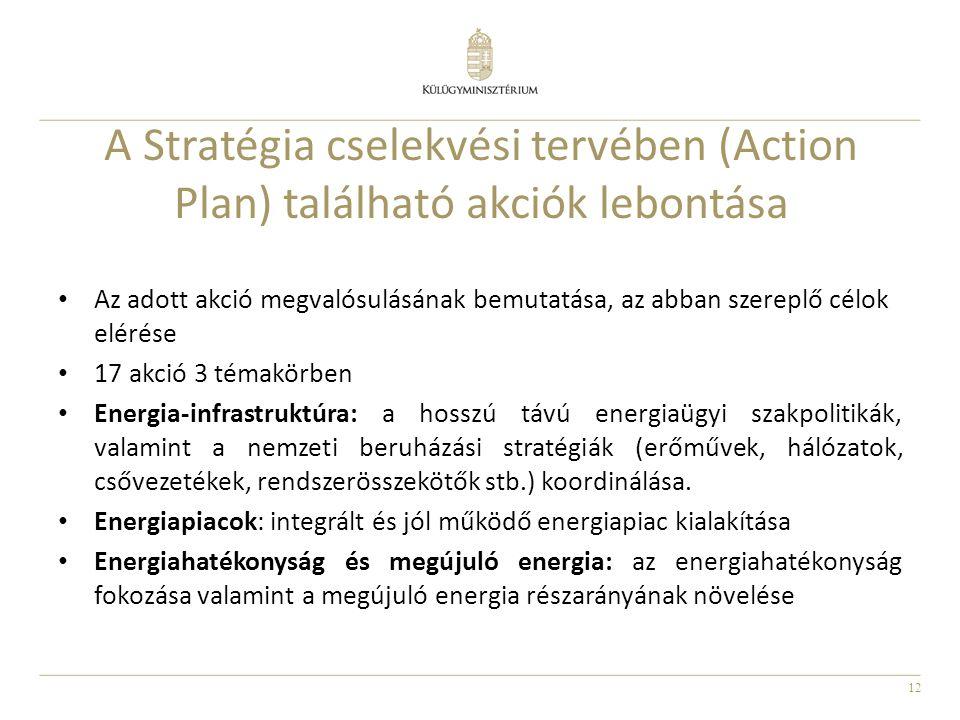 A Stratégia cselekvési tervében (Action Plan) található akciók lebontása