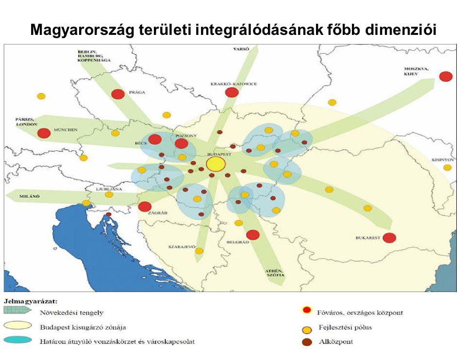 Magyarország területi integrálódásának főbb dimenziói