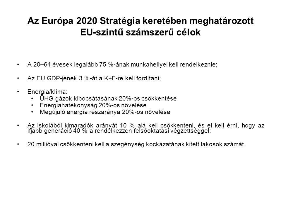 Az Európa 2020 Stratégia keretében meghatározott EU-szintű számszerű célok